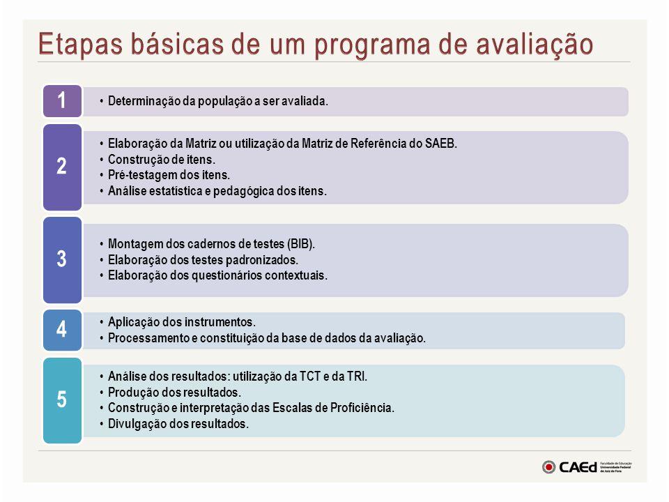 POSSIBILIDADES DOS SISTEMAS PRÓPRIOS DE AVALIAÇÃO Monitoramento a qualidade da educação pública ofertada e a promoção da equidade.