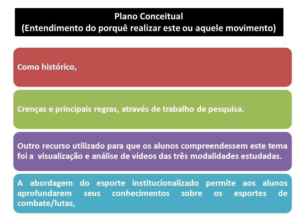 Plano Conceitual (Entendimento do porquê realizar este ou aquele movimento) Como histórico,Crenças e principais regras, através de trabalho de pesquis