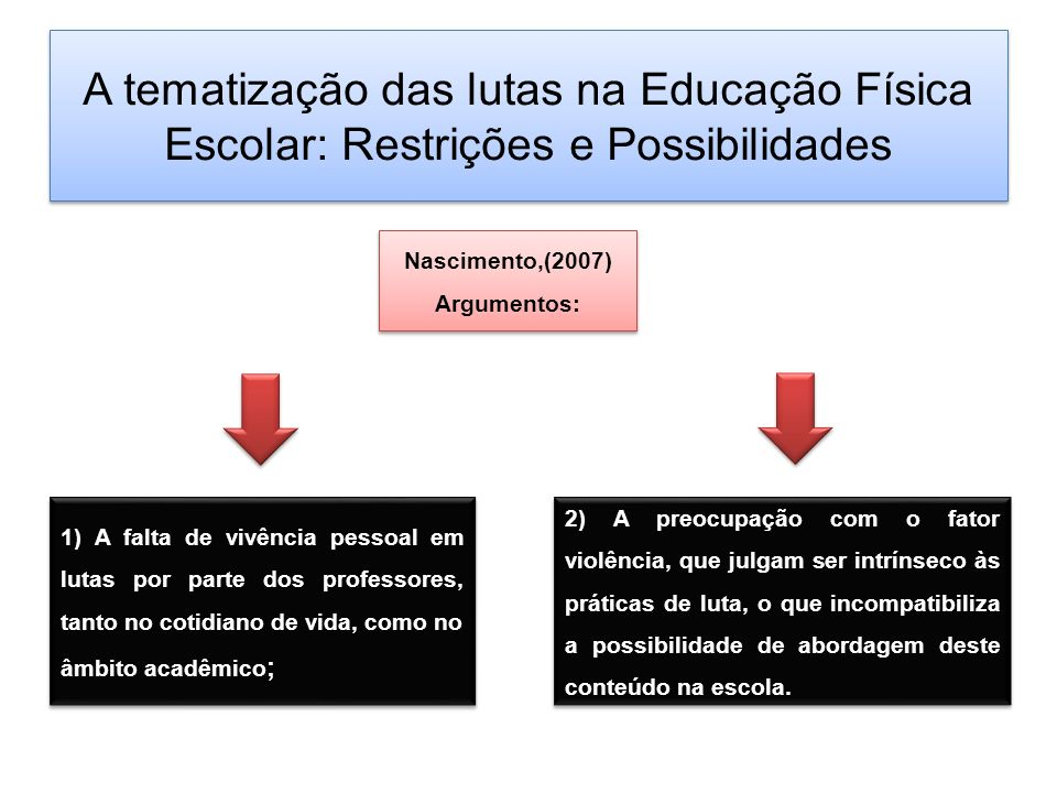 Nascimento,(2007) Argumentos: A tematização das lutas na Educação Física Escolar: Restrições e Possibilidades 1) A falta de vivência pessoal em lutas