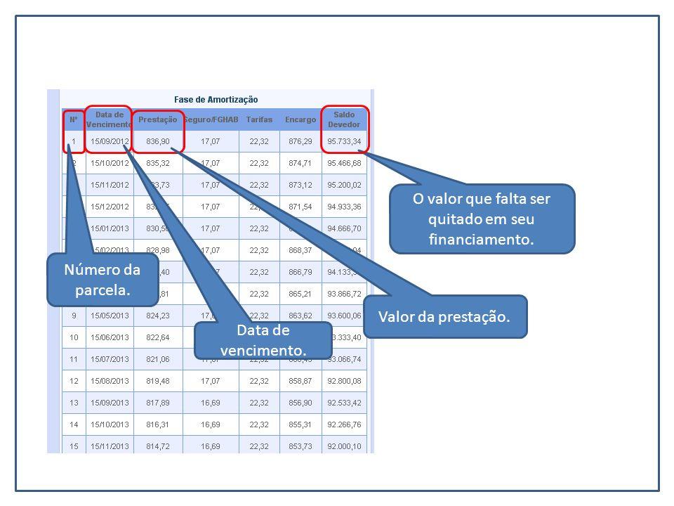 Número da parcela. Data de vencimento. Valor da prestação. O valor que falta ser quitado em seu financiamento.