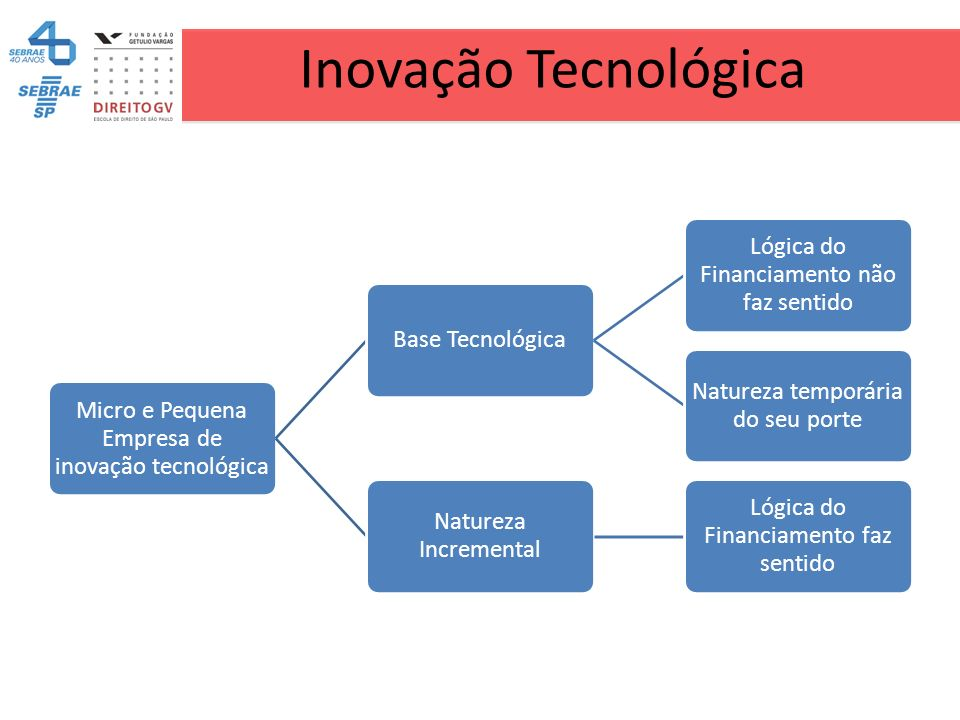 Inovação Tecnológica Micro e Pequena Empresa de inovação tecnológica Base Tecnológica Lógica do Financiamento não faz sentido Natureza temporária do s