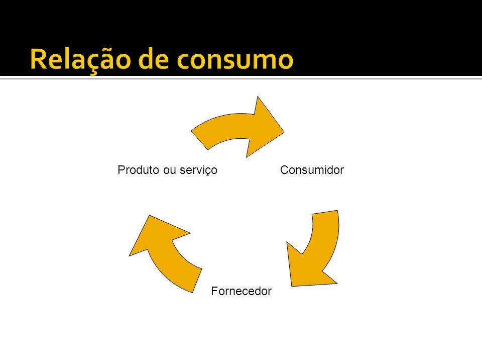 Consumidor Fornecedor Produto ou serviço