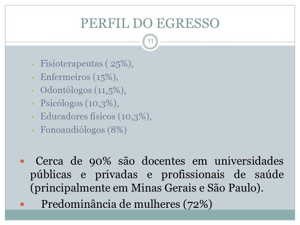 11 Fisioterapeutas ( 25%), Enfermeiros (15%), Odontólogos (11,5%), Psicólogos (10,3%), Educadores físicos (10,3%), Fonoaudiólogos (8%) Cerca de 90% sã