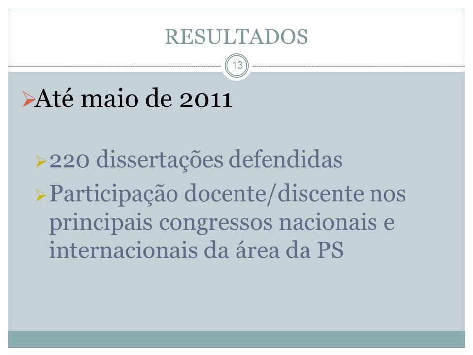 13 Até maio de 2011 220 dissertações defendidas Participação docente/discente nos principais congressos nacionais e internacionais da área da PS RESUL