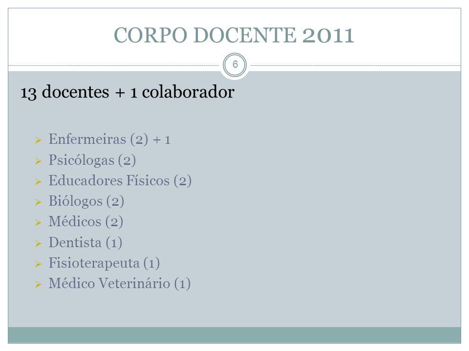 6 13 docentes + 1 colaborador Enfermeiras (2) + 1 Psicólogas (2) Educadores Físicos (2) Biólogos (2) Médicos (2) Dentista (1) Fisioterapeuta (1) Médic