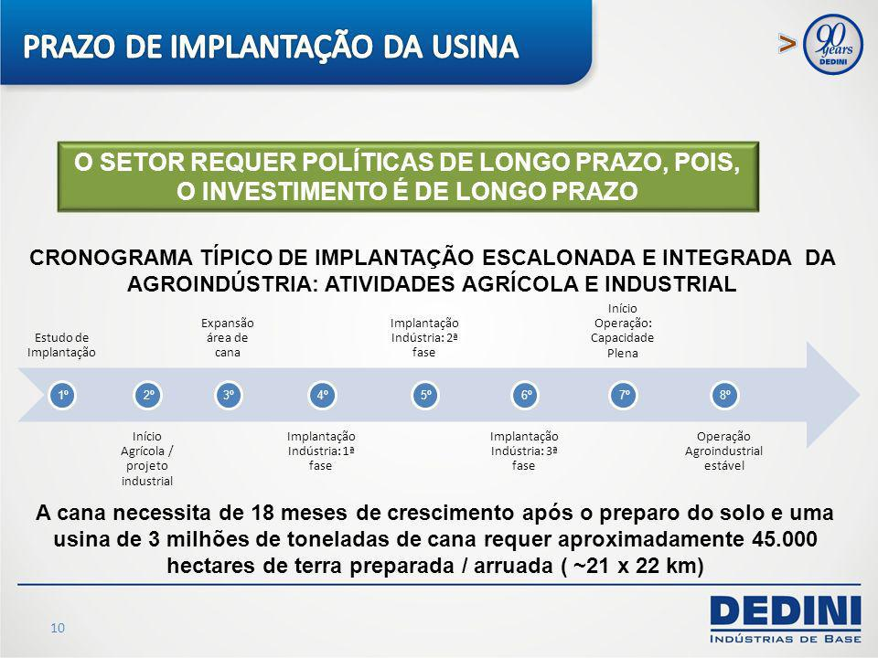 10 O SETOR REQUER POLÍTICAS DE LONGO PRAZO, POIS, O INVESTIMENTO É DE LONGO PRAZO Estudo de Implantação Início Agrícola / projeto industrial Expansão
