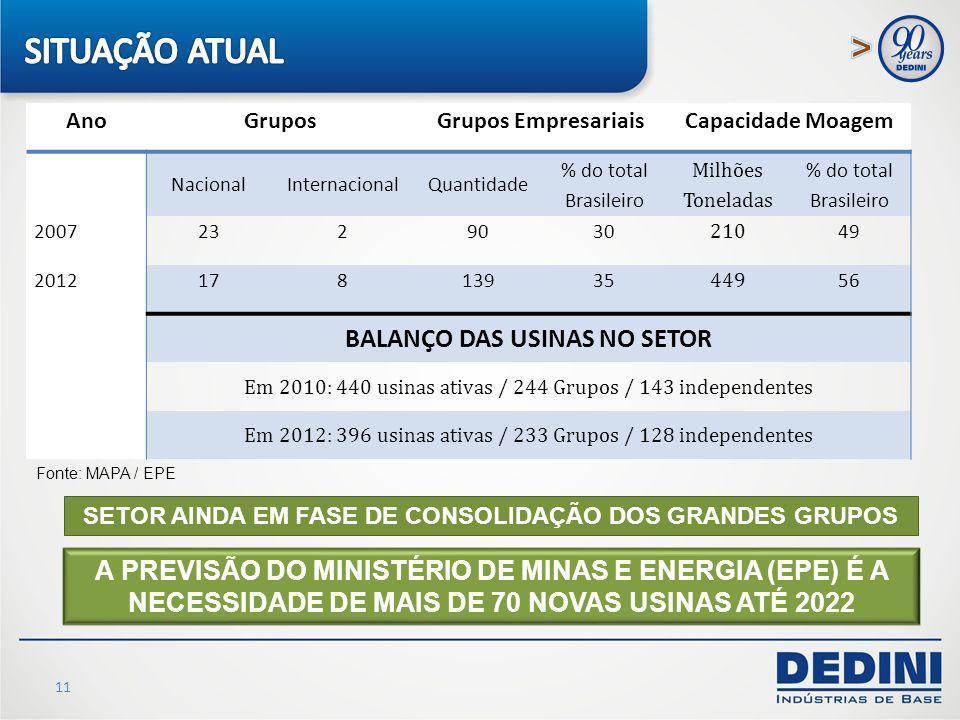 11 A PREVISÃO DO MINISTÉRIO DE MINAS E ENERGIA (EPE) É A NECESSIDADE DE MAIS DE 70 NOVAS USINAS ATÉ 2022 Fonte: MAPA / EPE AnoGruposGrupos Empresariai