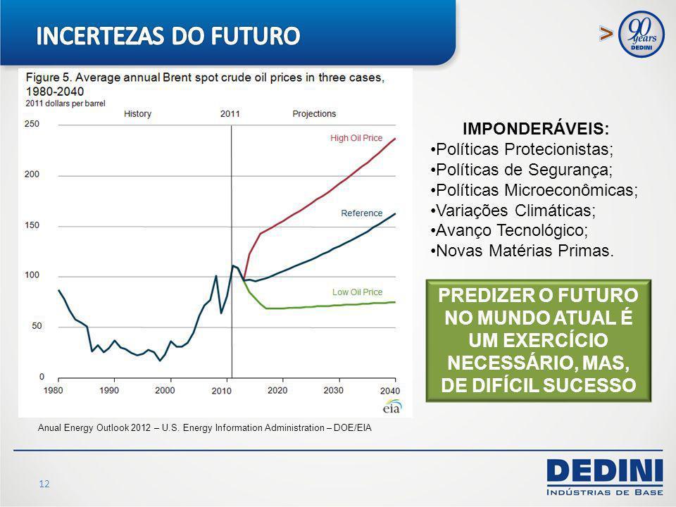 12 Anual Energy Outlook 2012 – U.S. Energy Information Administration – DOE/EIA IMPONDERÁVEIS: Políticas Protecionistas; Políticas de Segurança; Polít