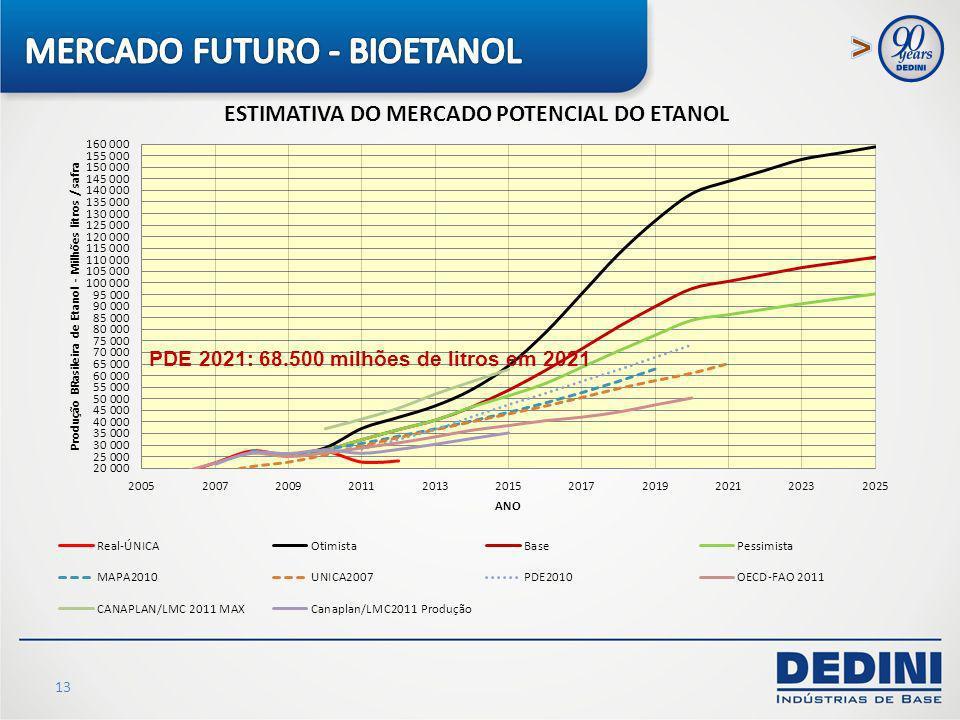 13 PDE 2021: 68.500 milhões de litros em 2021