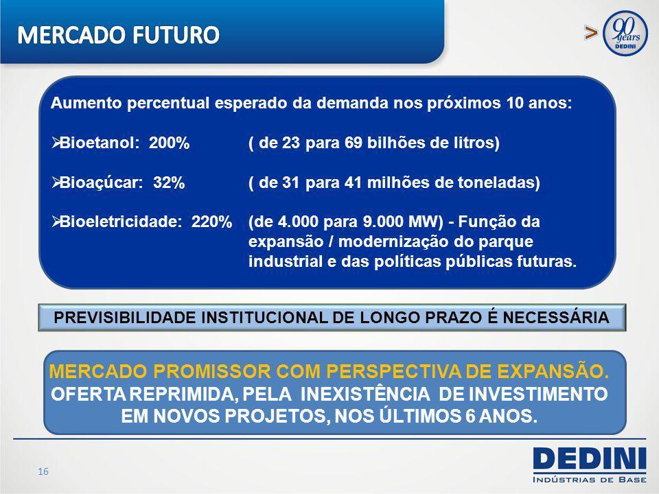 16 Aumento percentual esperado da demanda nos próximos 10 anos: Bioetanol: 200% ( de 23 para 69 bilhões de litros) Bioaçúcar: 32% ( de 31 para 41 milh