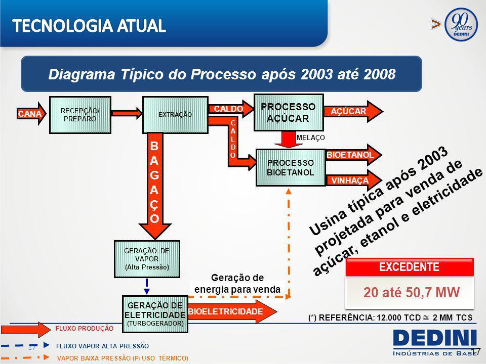 17 Usina típica após 2003 projetada para venda de açúcar, etanol e eletricidade CALDO CALDOCALDO BIOELETRICIDADE CANA RECEPÇÃO/ PREPARO EXTRAÇÃO FLUXO