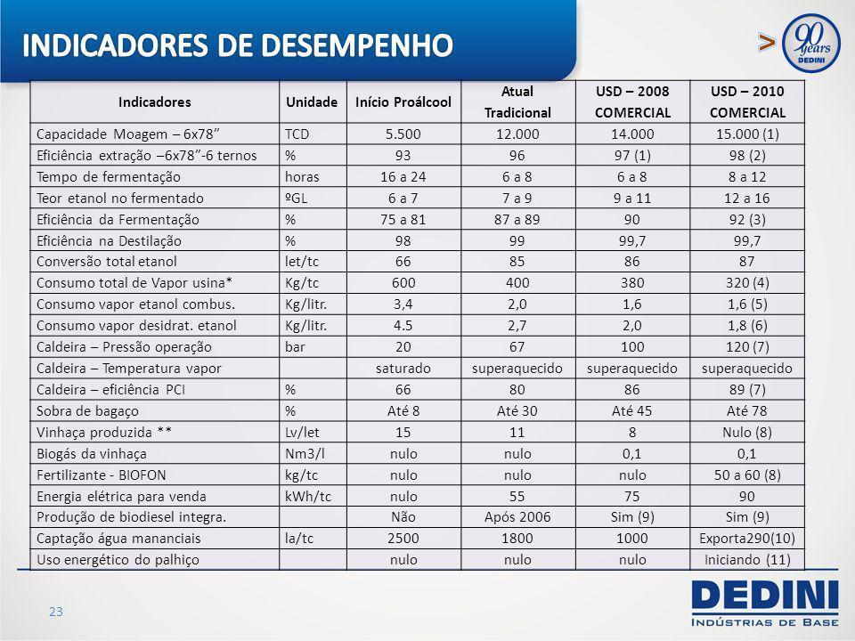 23 IndicadoresUnidadeInício Proálcool Atual Tradicional USD – 2008 COMERCIAL USD – 2010 COMERCIAL Capacidade Moagem – 6x78TCD 5.50012.00014.00015.000