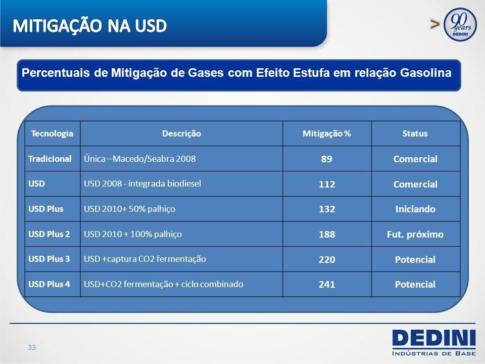 33 TecnologiaDescriçãoMitigação %Status TradicionalÚnica –Macedo/Seabra 2008 89Comercial USDUSD 2008 - integrada biodiesel 112Comercial USD PlusUSD 20