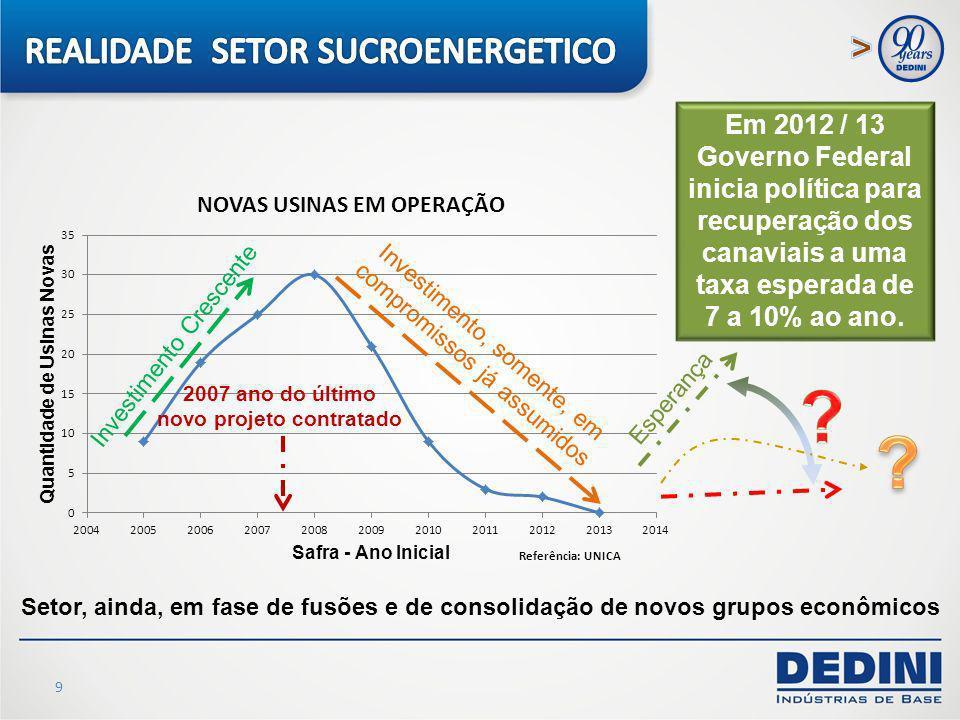 9 Em 2012 / 13 Governo Federal inicia política para recuperação dos canaviais a uma taxa esperada de 7 a 10% ao ano. Investimento Crescente Investimen