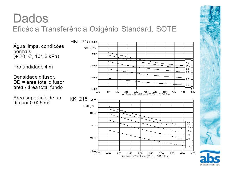 Dados Eficácia Transferência Oxigénio Standard, SOTE HKL 215 KKI 215 Air flow, m 3 /h/diffuser ( 20 °C, 101,3 kPa) SOTE, % Air flow, m 3 /h/diffuser (