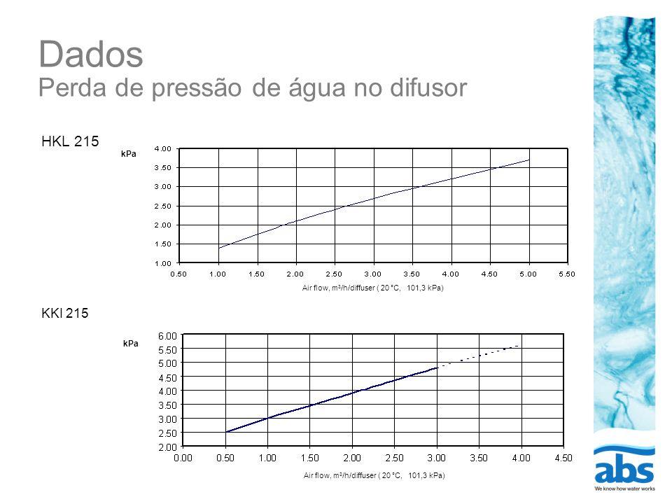Dados Perda de pressão de água no difusor HKL 215 KKI 215 kPa Air flow, m 3 /h/diffuser ( 20 °C, 101,3 kPa)