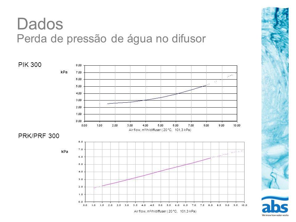 Dados Perda de pressão de água no difusor kPa PIK 300 Air flow, m 3 /h/diffuser ( 20 °C, 101,3 kPa) kPa PRK/PRF 300