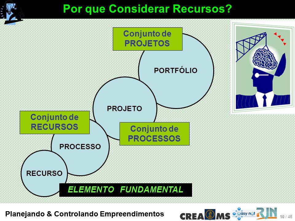 10 / 48 Planejando & Controlando Empreendimentos Por que Considerar Recursos.