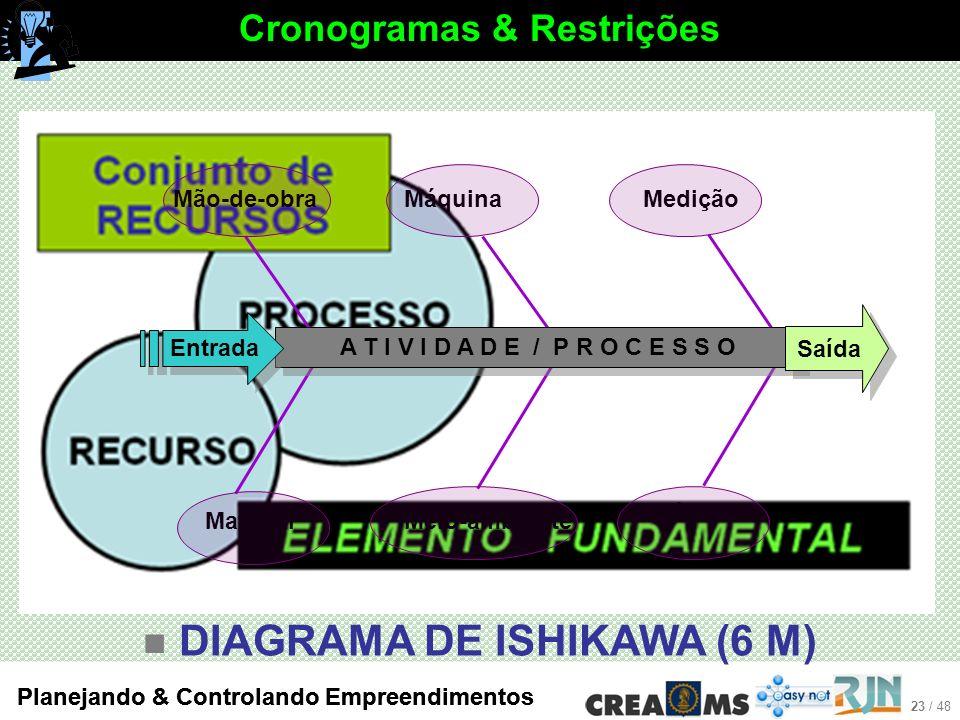 23 / 48 Planejando & Controlando Empreendimentos DIAGRAMA DE ISHIKAWA (6 M) Cronogramas & Restrições Mão-de-obraMáquinaMedição Método Meio-ambienteMaterial A T I V I D A D E / P R O C E S S O Entrada Saída