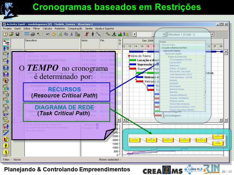 26 / 48 Planejando & Controlando Empreendimentos O TEMPO no cronograma é determinado por: RECURSOS (Resource Critical Path) DIAGRAMA DE REDE (Task Critical Path) Cronogramas baseados em Restrições