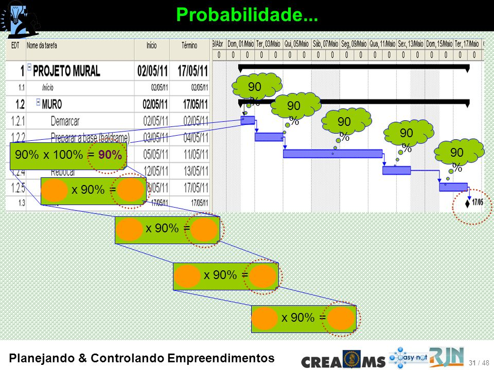 31 / 48 Planejando & Controlando Empreendimentos Probabilidade...