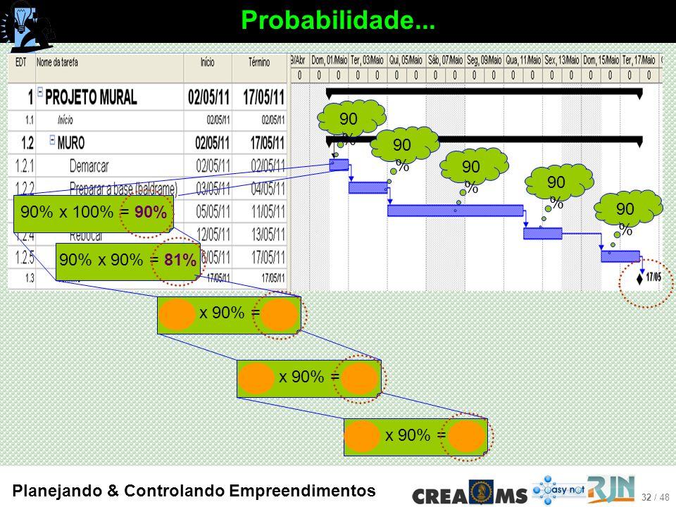 32 / 48 Planejando & Controlando Empreendimentos Probabilidade...