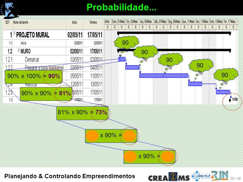 33 / 48 Planejando & Controlando Empreendimentos Probabilidade...