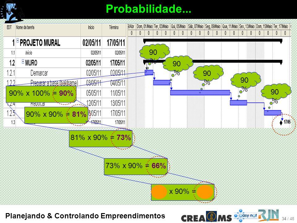 34 / 48 Planejando & Controlando Empreendimentos Probabilidade...