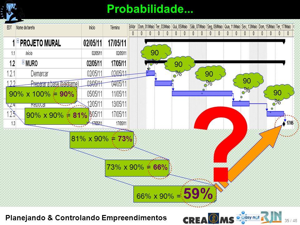 35 / 48 Planejando & Controlando Empreendimentos Probabilidade...