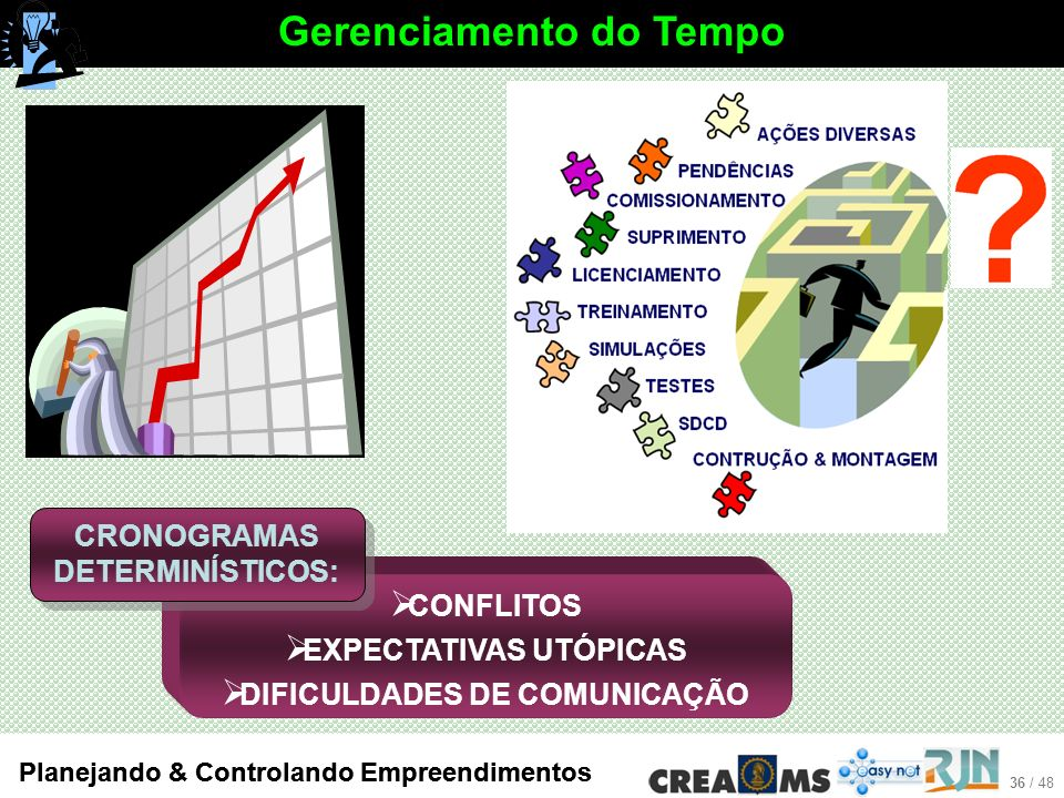 36 / 48 Planejando & Controlando Empreendimentos Gerenciamento do Tempo CONFLITOS EXPECTATIVAS UTÓPICAS DIFICULDADES DE COMUNICAÇÃO CRONOGRAMAS DETERMINÍSTICOS: