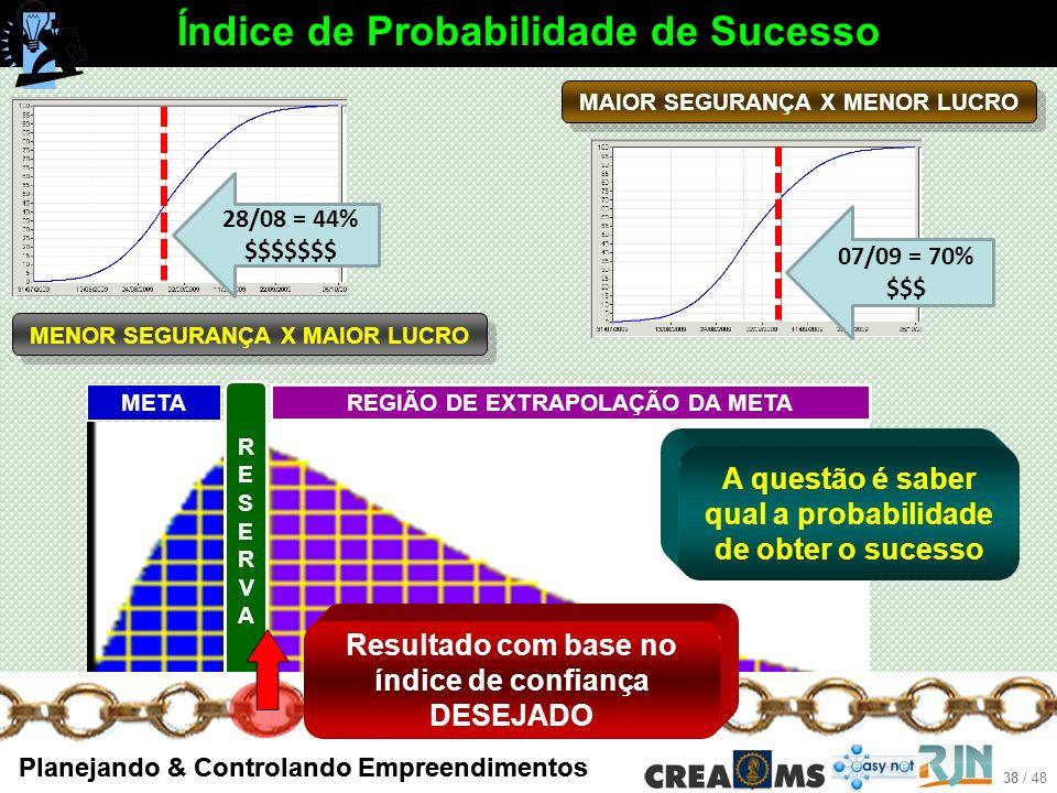 38 / 48 Planejando & Controlando Empreendimentos META REGIÃO DE EXTRAPOLAÇÃO DA META RESERVARESERVA 28/08 = 44% $$$$$$$ 07/09 = 70% $$$ MAIOR SEGURANÇA X MENOR LUCRO MENOR SEGURANÇA X MAIOR LUCRO A questão é saber qual a probabilidade de obter o sucesso Índice de Probabilidade de Sucesso Resultado com base no índice de confiança DESEJADO