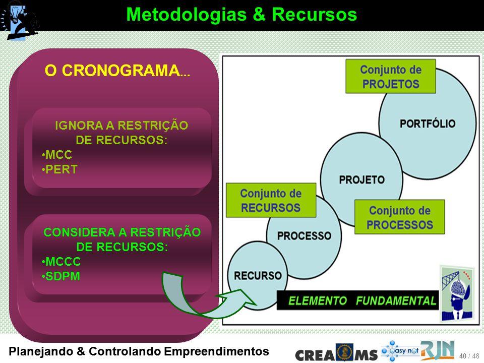 40 / 48 Planejando & Controlando Empreendimentos O CRONOGRAMA...