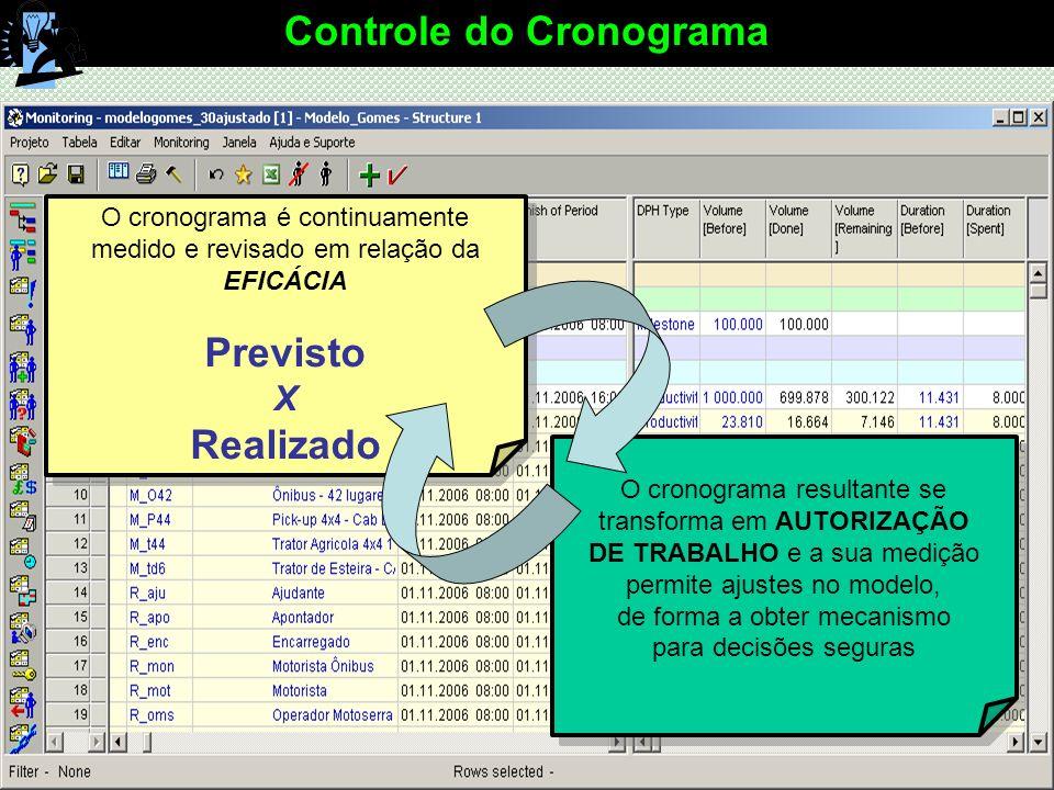44 / 48 Planejando & Controlando Empreendimentos 44 O cronograma resultante se transforma em AUTORIZAÇÃO DE TRABALHO e a sua medição permite ajustes no modelo, de forma a obter mecanismo para decisões seguras Controle do Cronograma O cronograma é continuamente medido e revisado em relação da EFICÁCIA Previsto X Realizado O cronograma é continuamente medido e revisado em relação da EFICÁCIA Previsto X Realizado