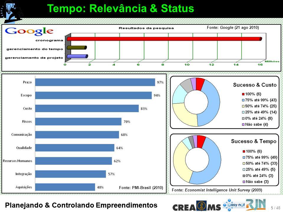 5 / 48 Planejando & Controlando Empreendimentos Tempo: Relevância & Status Fonte: PMI-Brasil (2010) Fonte: Economist Intelligence Unit Survey (2009) Fonte: Google (21 ago 2010)