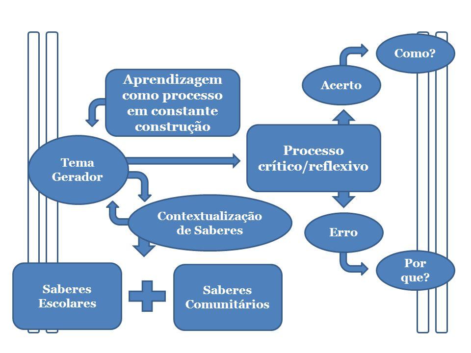 Saberes Comunitários Saberes Escolares Contextualização de Saberes Tema Gerador Aprendizagem como processo em constante construção Como? Por que? Proc