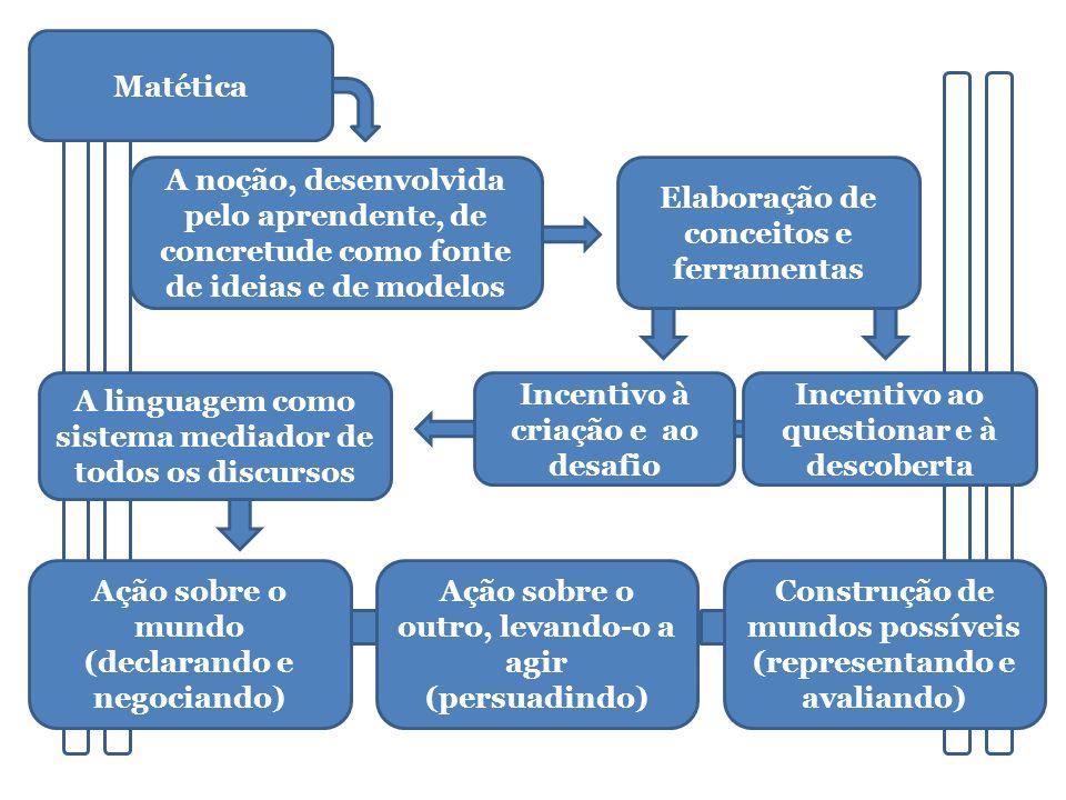 Matética A noção, desenvolvida pelo aprendente, de concretude como fonte de ideias e de modelos Elaboração de conceitos e ferramentas Incentivo à cria