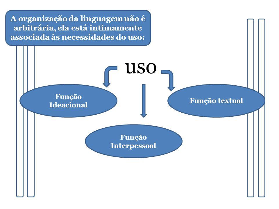 A organização da linguagem não é arbitrária, ela está intimamente associada às necessidades do uso: uso Função Ideacional Função textual Função Interp