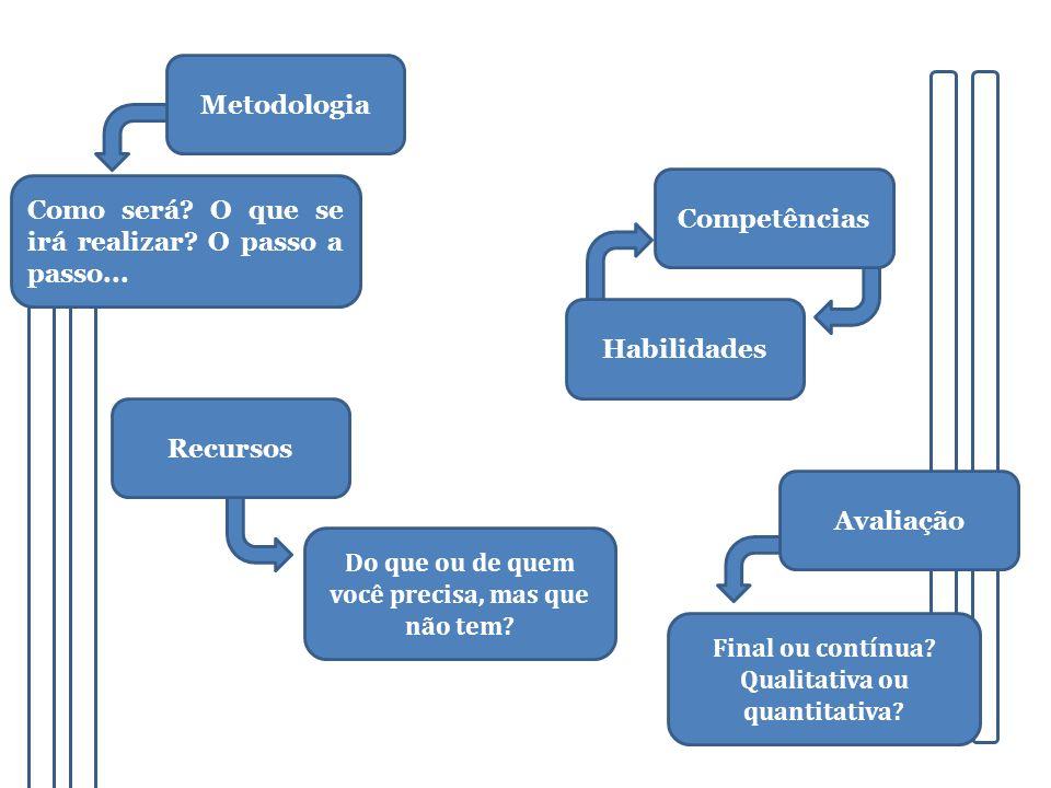 Metodologia Como será? O que se irá realizar? O passo a passo... Competências Do que ou de quem você precisa, mas que não tem? Recursos Final ou contí