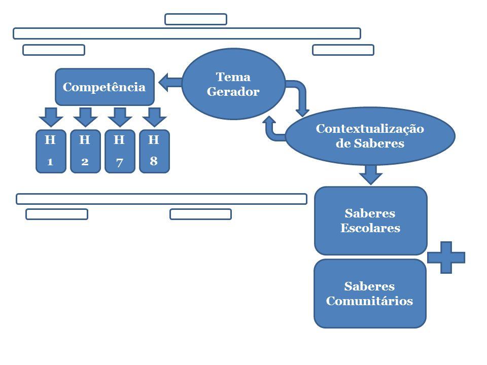 Competência H1H1 H2H2 H7H7 H8H8 Tema Gerador Saberes Comunitários Saberes Escolares Contextualização de Saberes