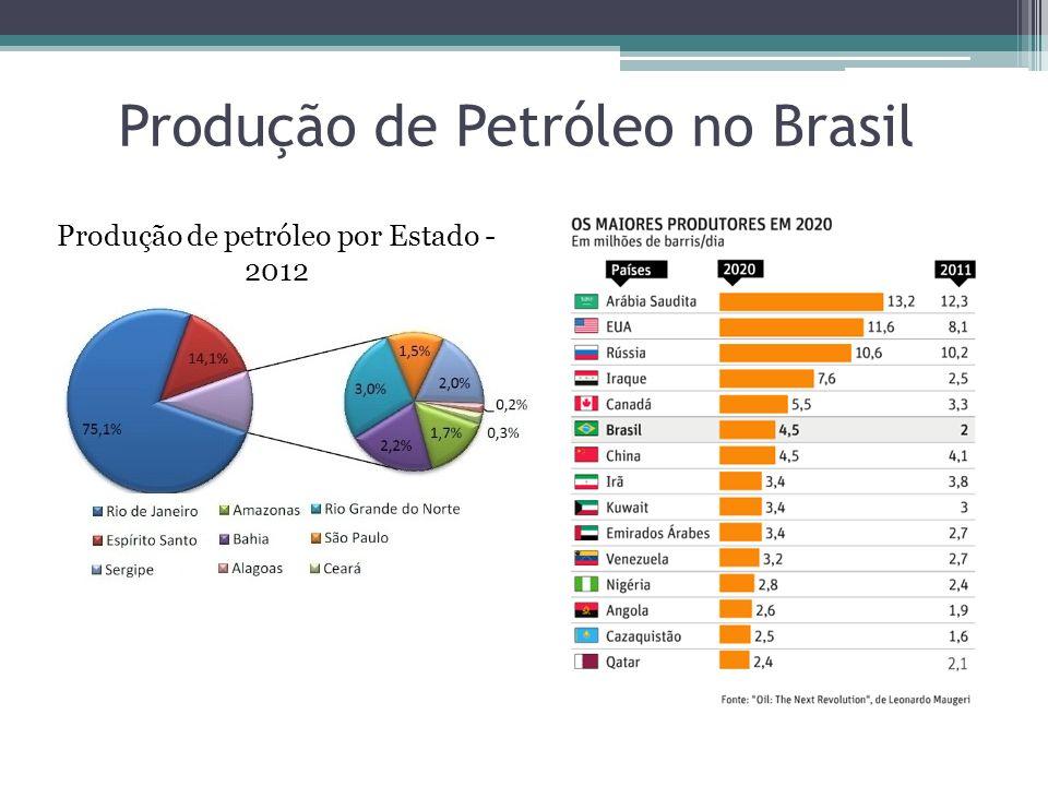 Produção de Petróleo no Brasil Produção de petróleo por Estado - 2012