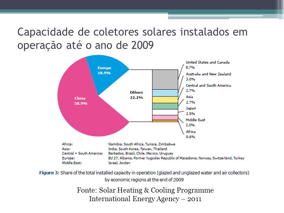 Capacidade de coletores solares instalados em operação até o ano de 2009 Fonte: Solar Heating & Cooling Programme International Energy Agency – 2011