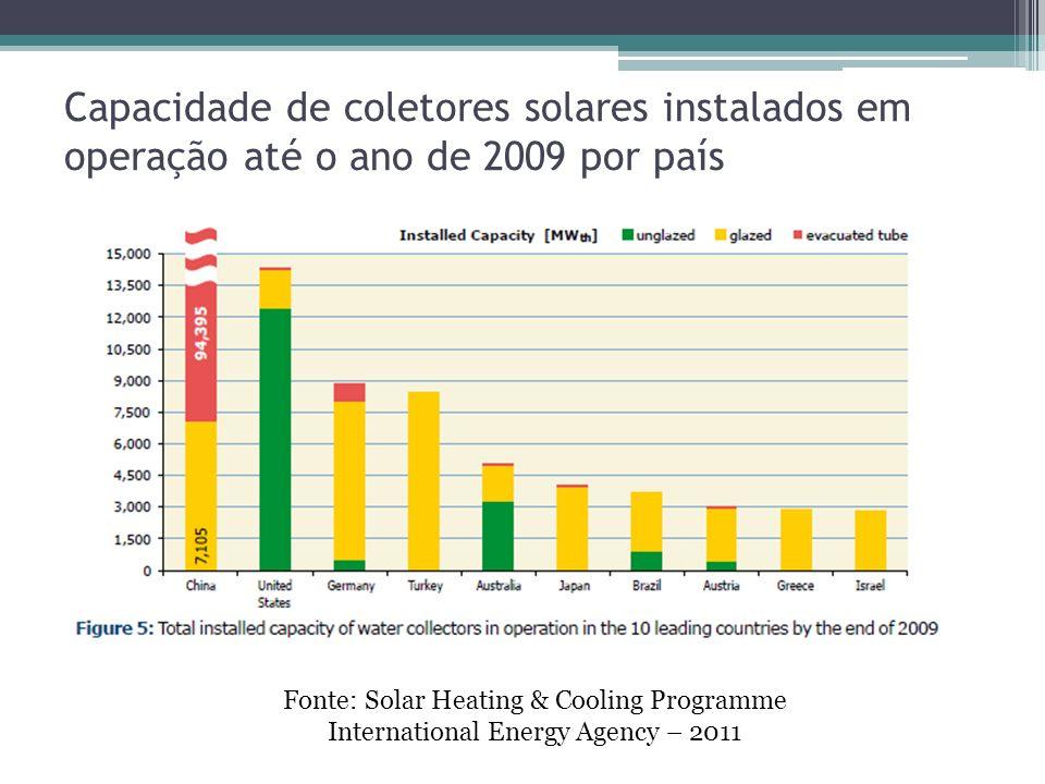 Capacidade de coletores solares instalados em operação até o ano de 2009 por país Fonte: Solar Heating & Cooling Programme International Energy Agency