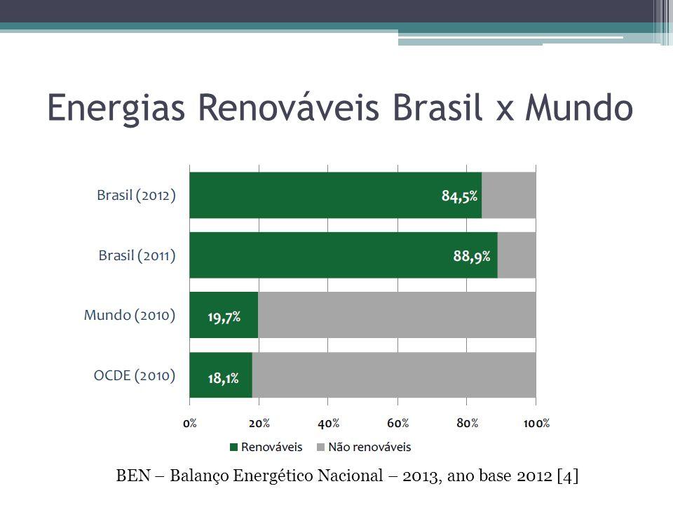 Energias Renováveis Brasil x Mundo BEN – Balanço Energético Nacional – 2013, ano base 2012 [4]