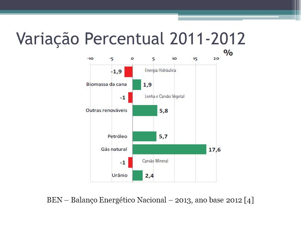 Variação Percentual 2011-2012 BEN – Balanço Energético Nacional – 2013, ano base 2012 [4]