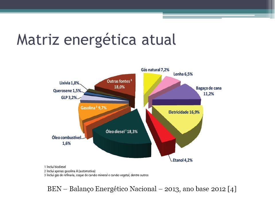 Matriz energética atual BEN – Balanço Energético Nacional – 2013, ano base 2012 [4]