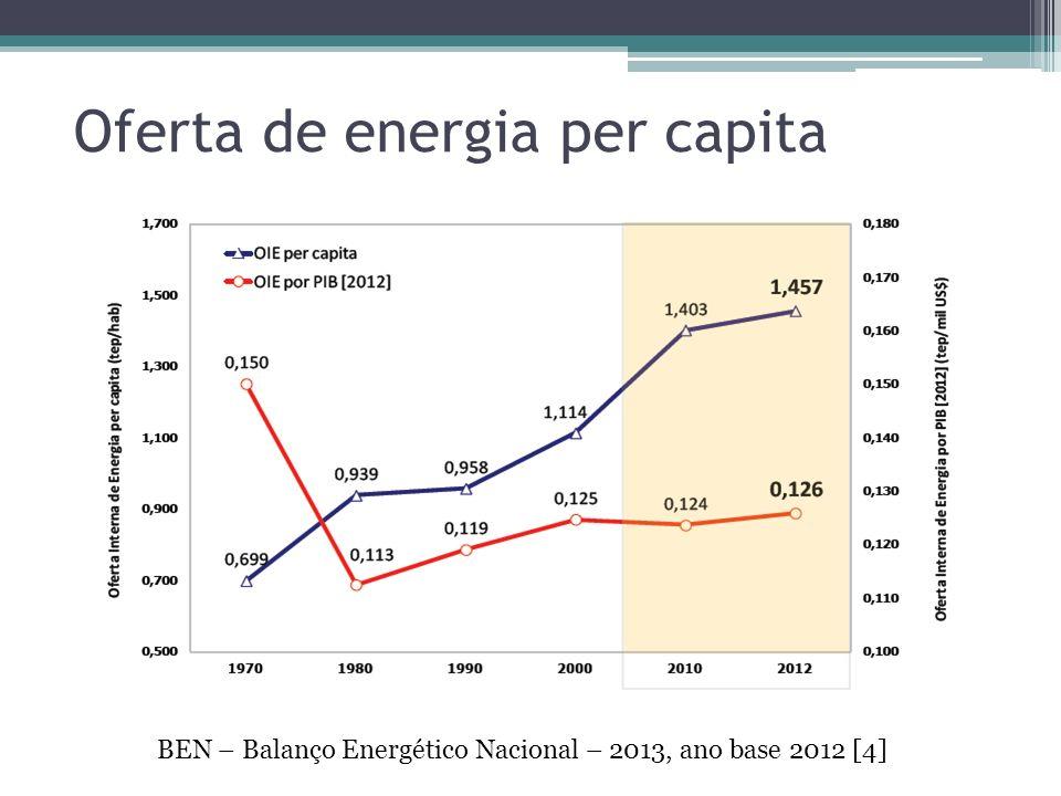 BEN – Balanço Energético Nacional – 2013, ano base 2012 [4] Oferta de energia per capita