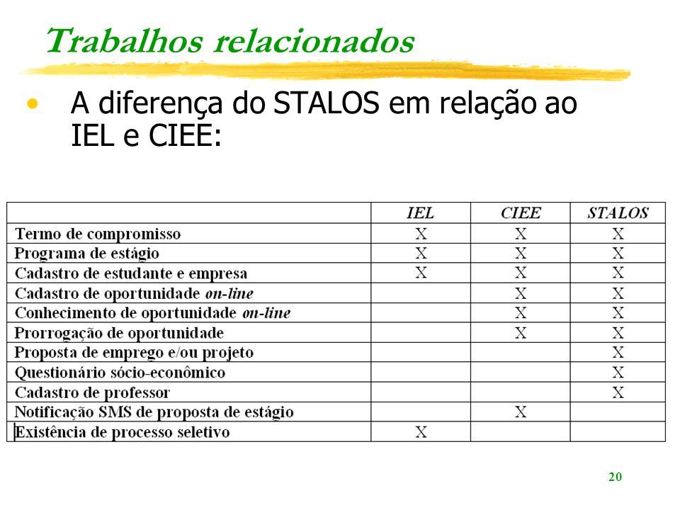 20 Trabalhos relacionados A diferença do STALOS em relação ao IEL e CIEE: