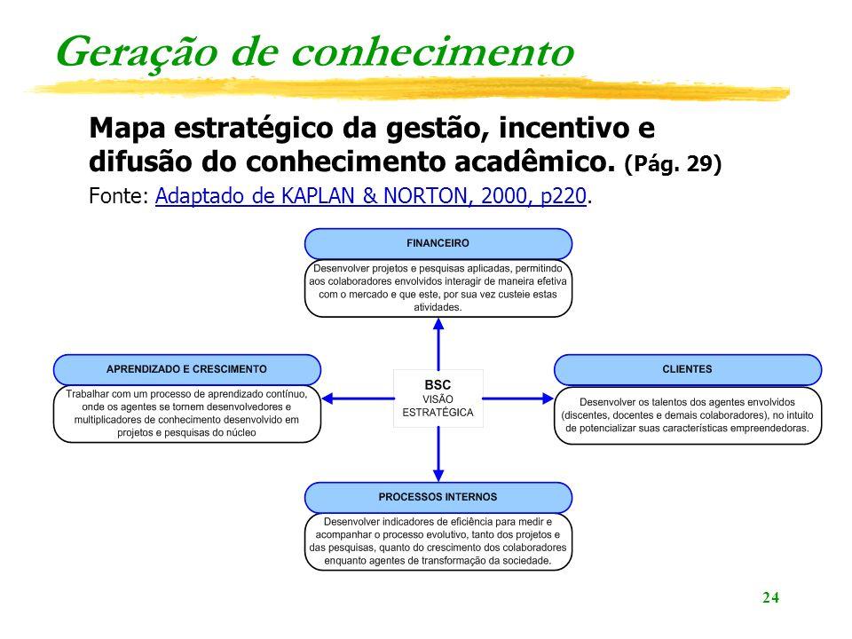 24 Geração de conhecimento Mapa estratégico da gestão, incentivo e difusão do conhecimento acadêmico. (Pág. 29) Fonte: Adaptado de KAPLAN & NORTON, 20