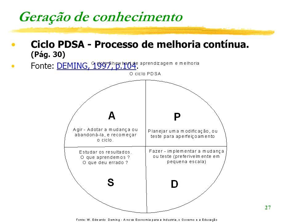 27 Geração de conhecimento Ciclo PDSA - Processo de melhoria contínua. (Pág. 30) Fonte: DEMING, 1997, p.104.DEMING, 1997, p.104