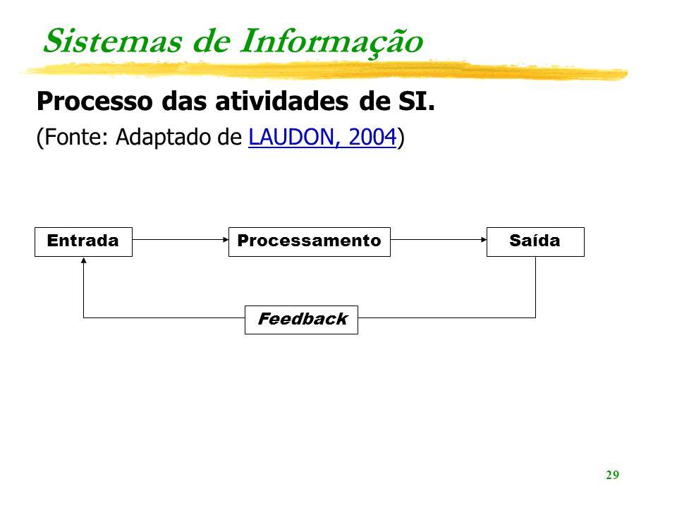 29 Sistemas de Informação Processo das atividades de SI. (Fonte: Adaptado de LAUDON, 2004)LAUDON, 2004 EntradaSaídaProcessamento Feedback